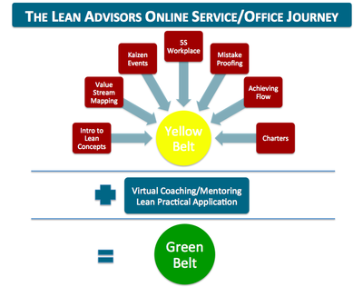 Lean Healthcare Yellow Belt Lean Advisors Online
